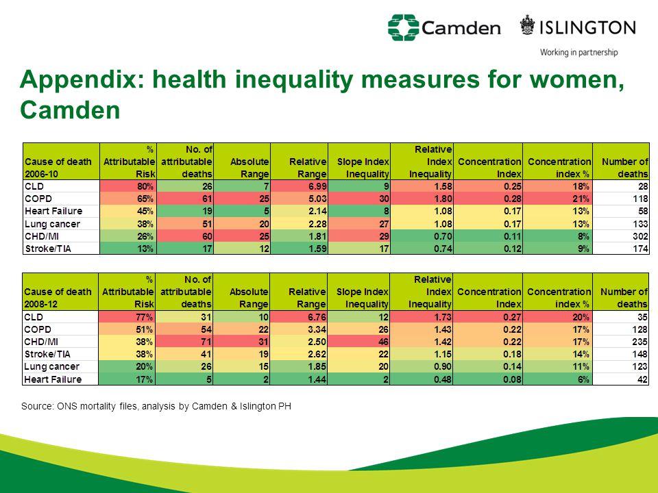 Appendix: health inequality measures for women, Camden