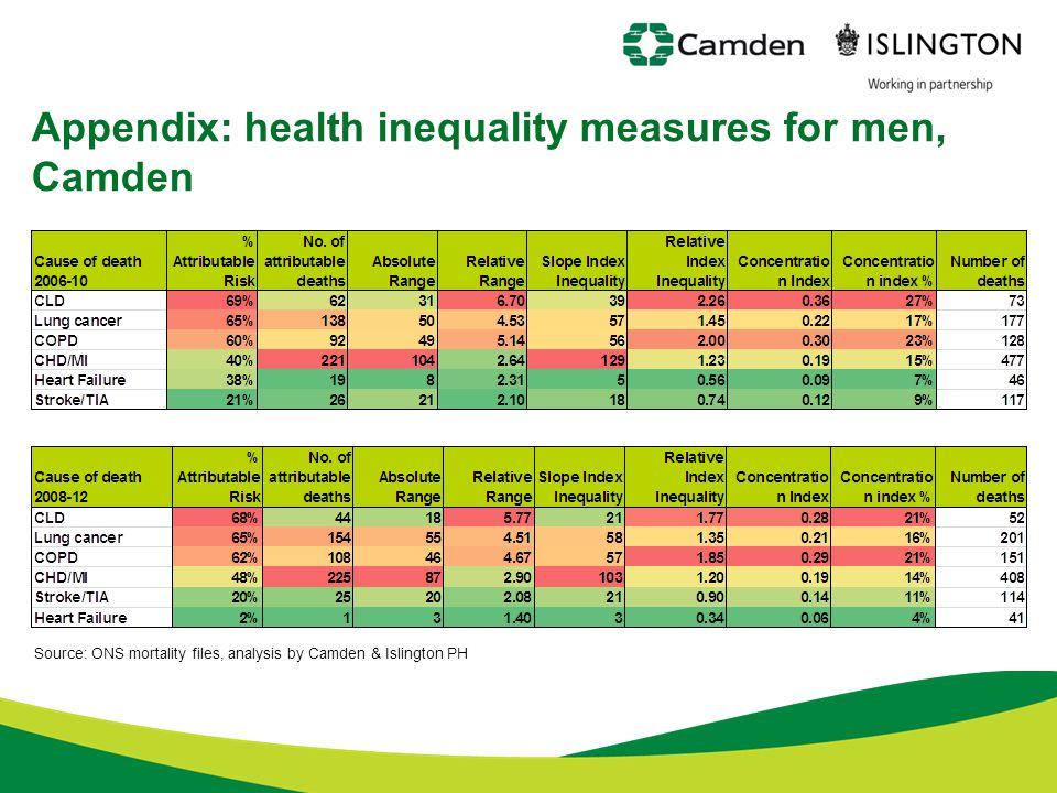 Appendix: health inequality measures for men, Camden