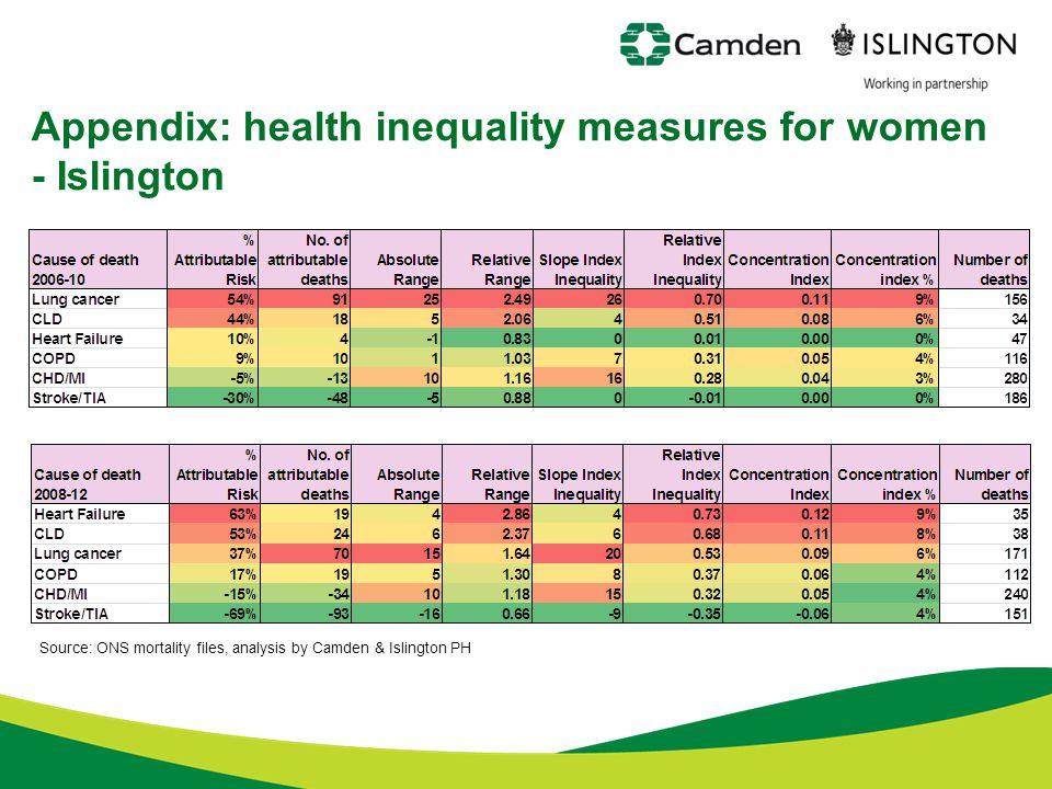 Appendix: health inequality measures for women - Islington