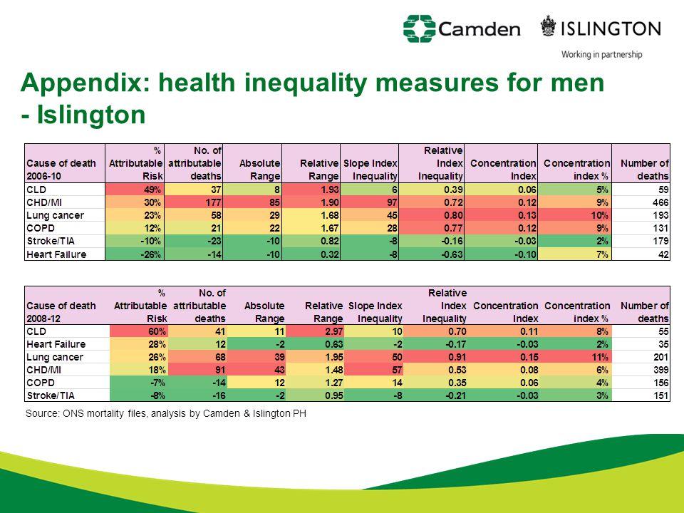 Appendix: health inequality measures for men - Islington