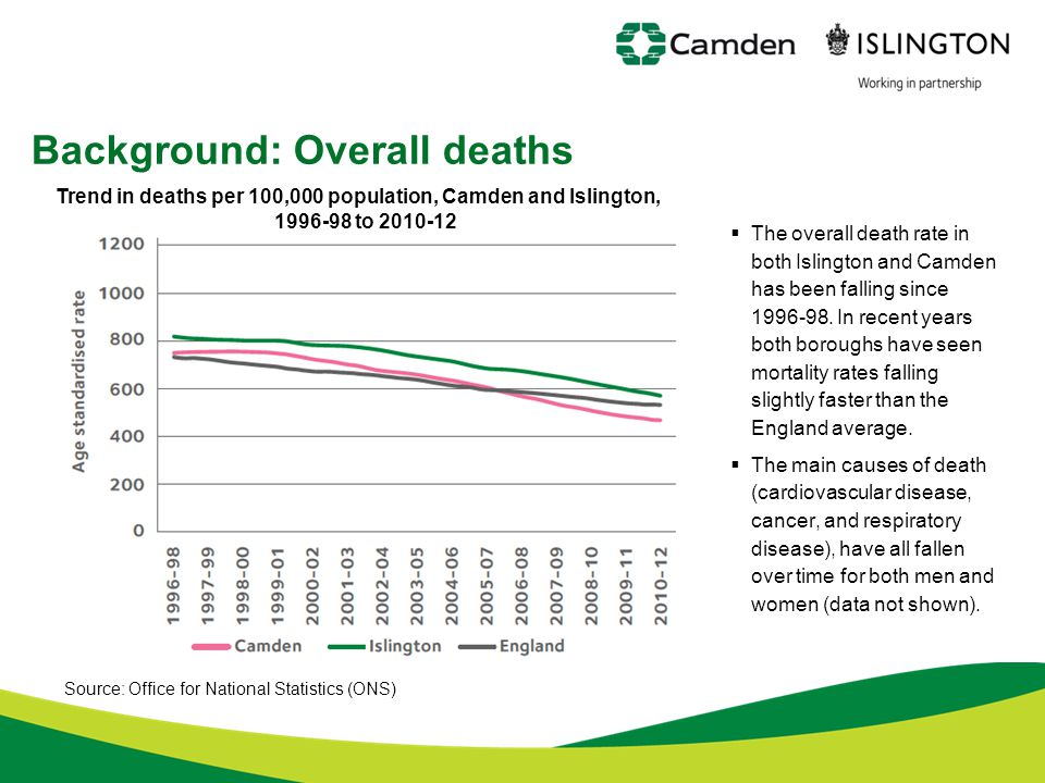 Background: Overall deaths