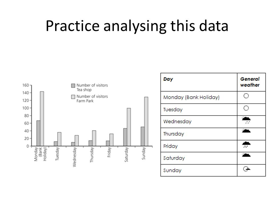 Practice analysing this data