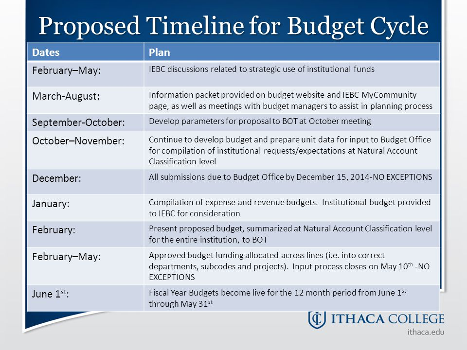 Proposed Timeline for Budget Cycle