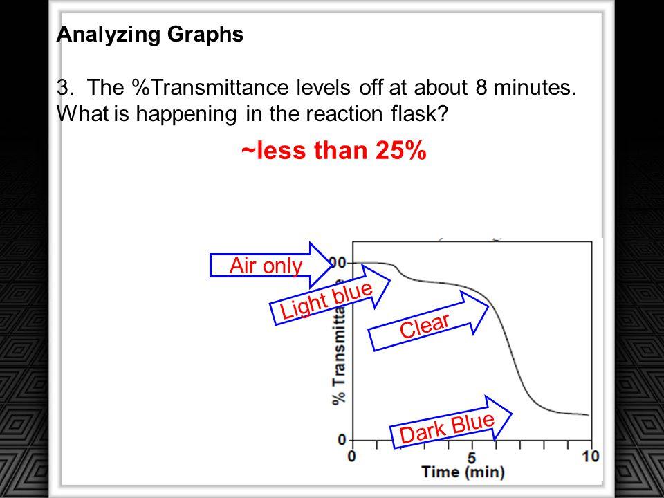 ~less than 25% Analyzing Graphs