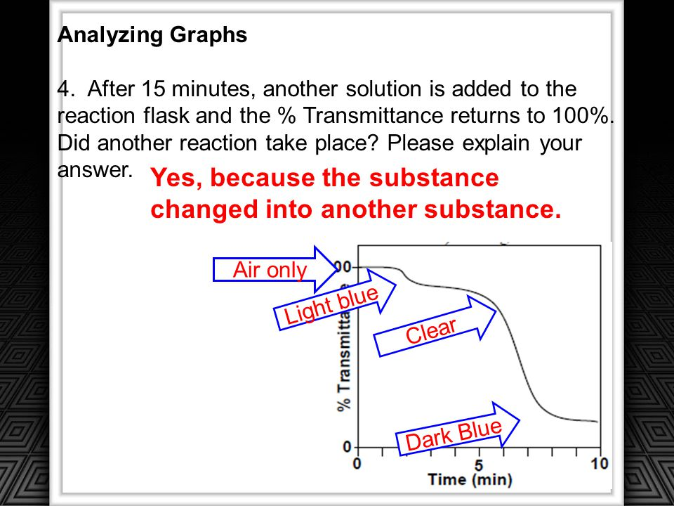 Yes, because the substance changed into another substance.