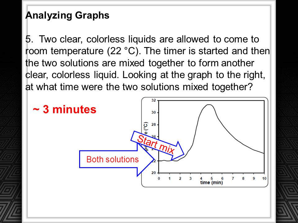 ~ 3 minutes Analyzing Graphs