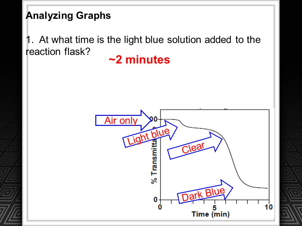 ~2 minutes Analyzing Graphs