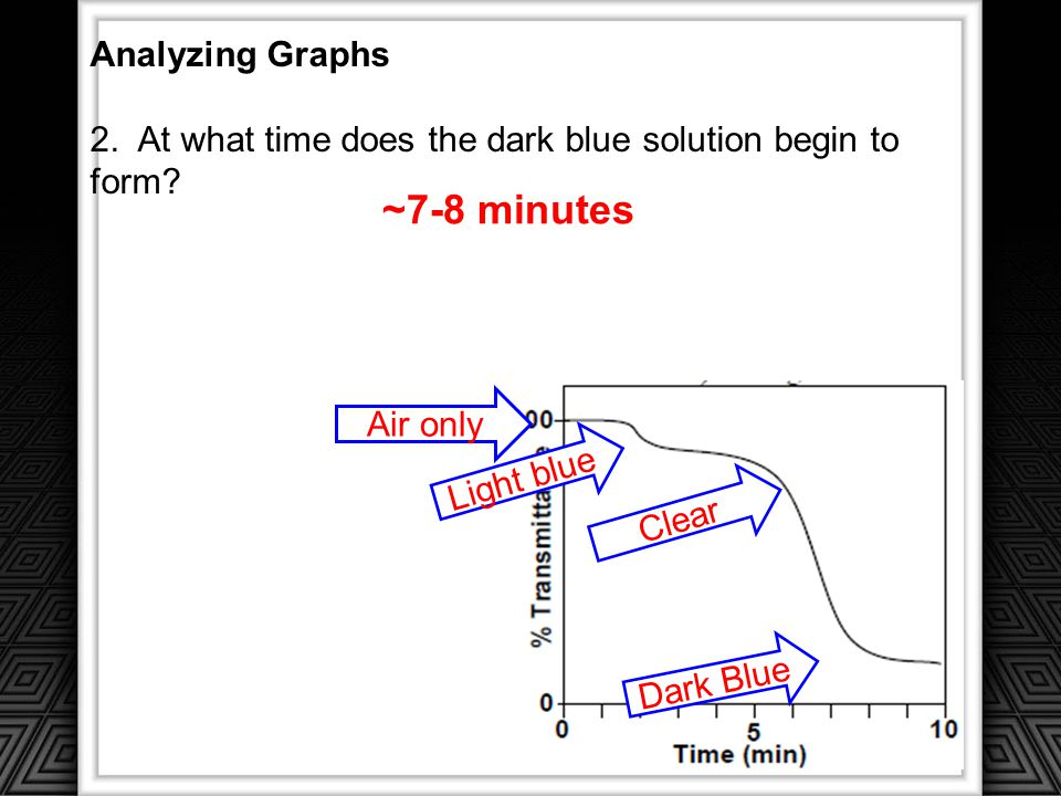 ~7-8 minutes Analyzing Graphs