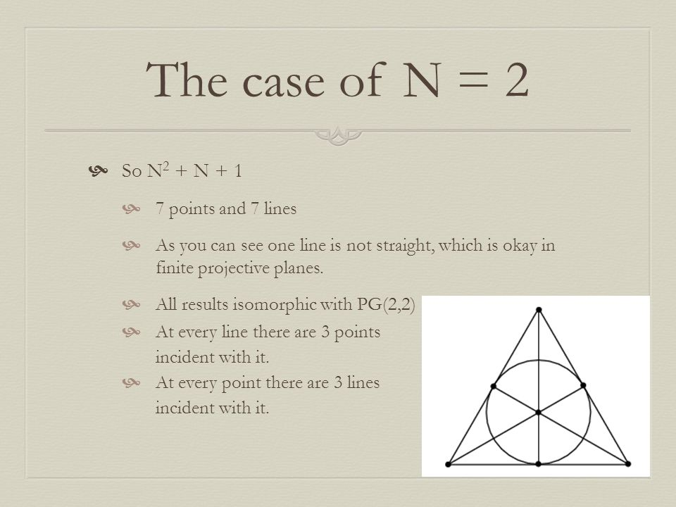 The case of N = 2 So N2 + N + 1 7 points and 7 lines