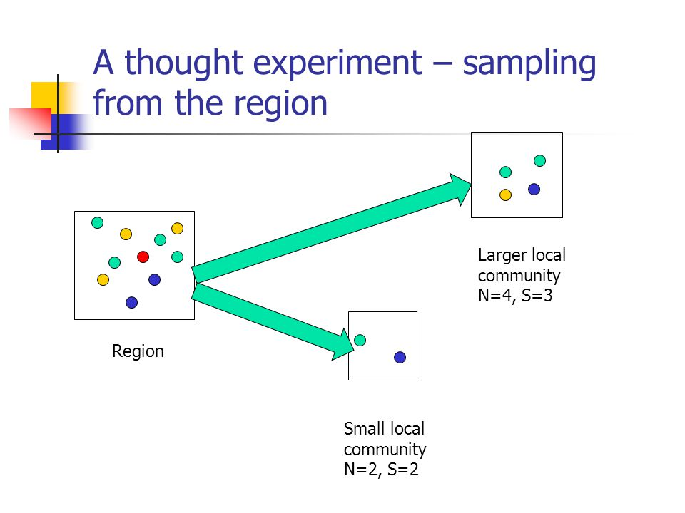 A thought experiment – sampling from the region