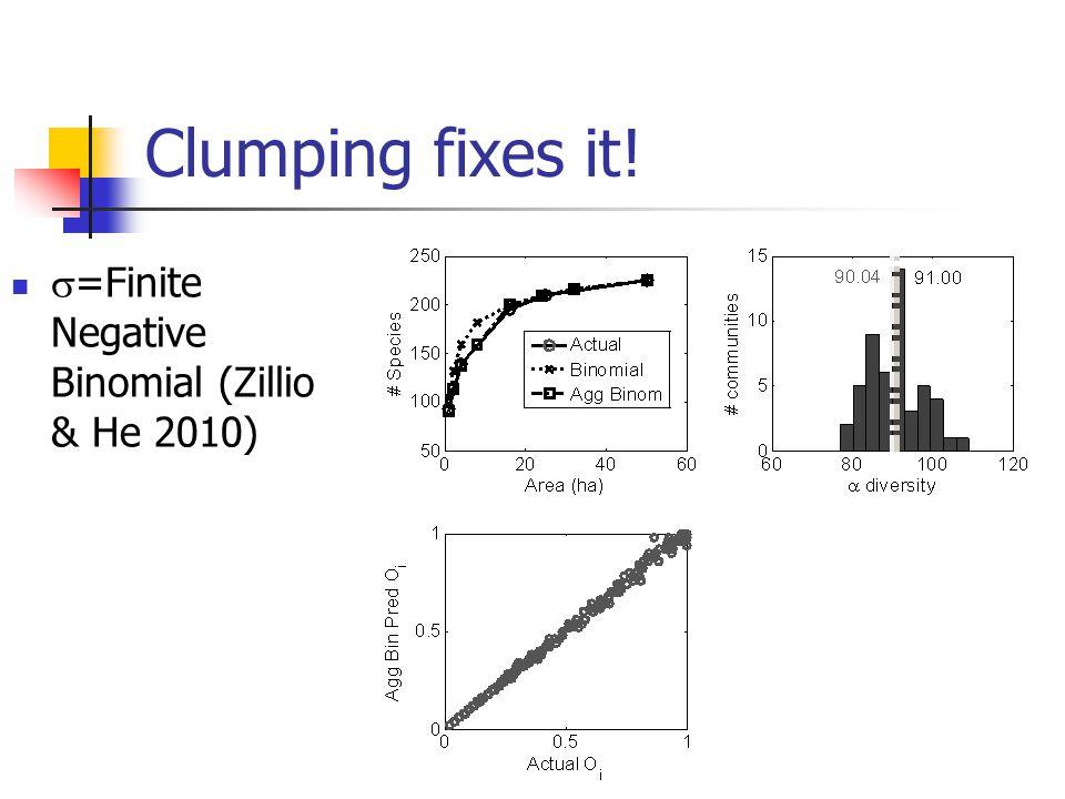Clumping fixes it! =Finite Negative Binomial (Zillio & He 2010)