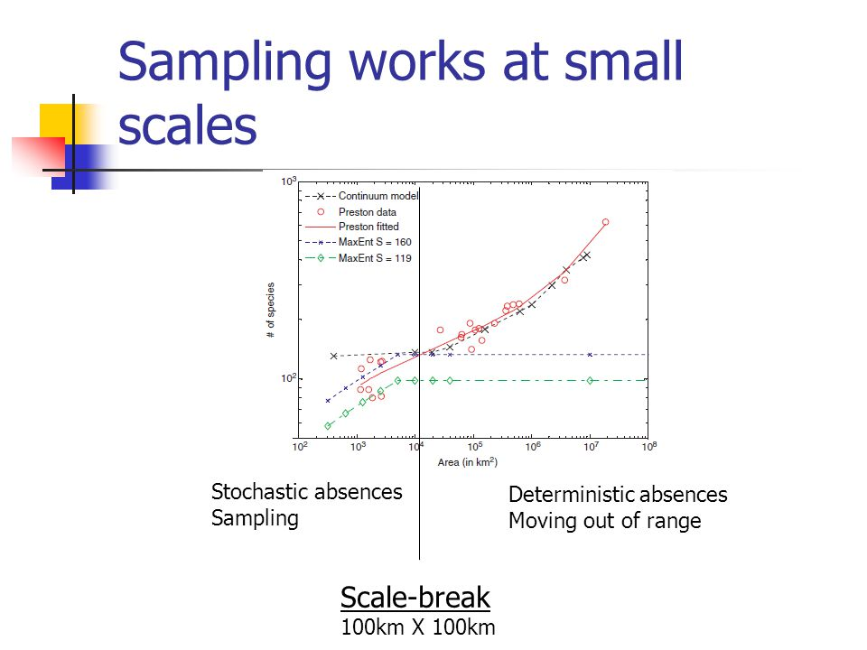 Sampling works at small scales