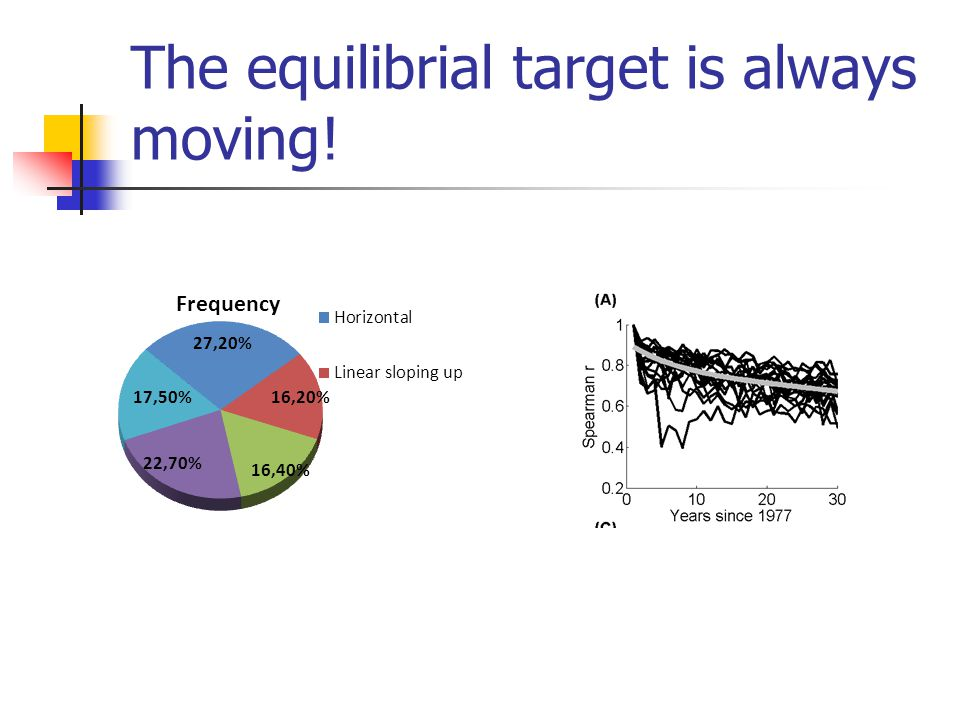 The equilibrial target is always moving!