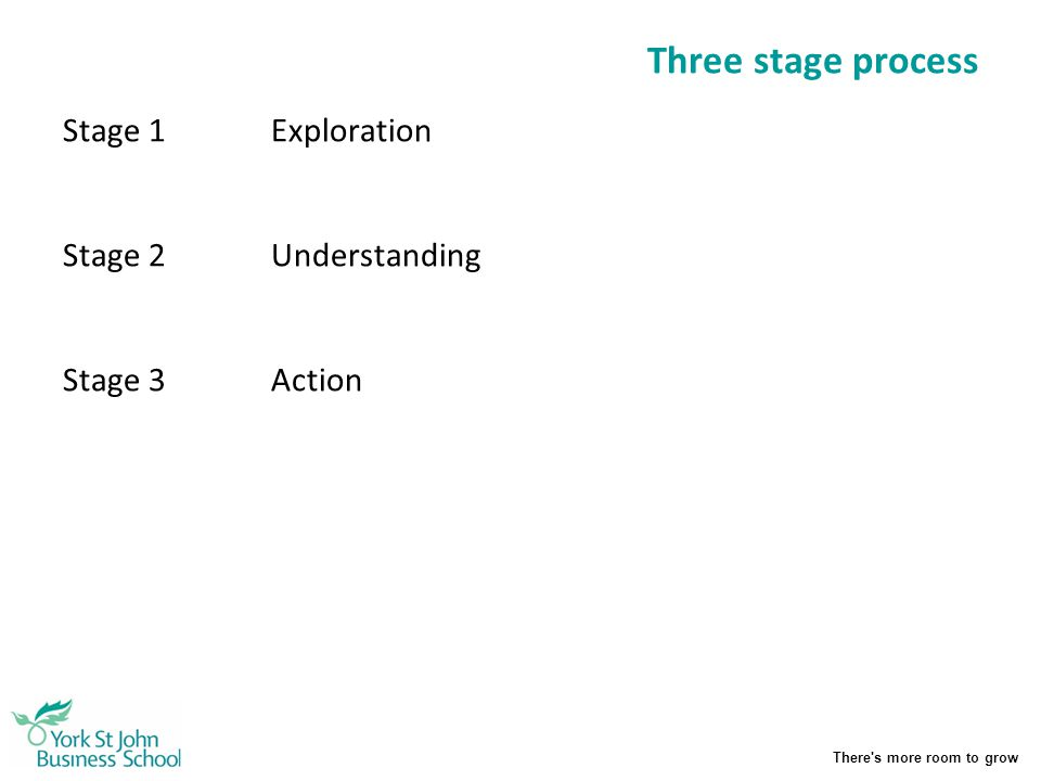 Three stage process Stage 1 Exploration Stage 2 Understanding