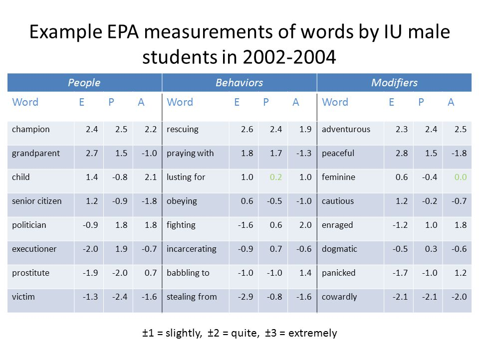 Example EPA measurements of words by IU male students in 2002-2004