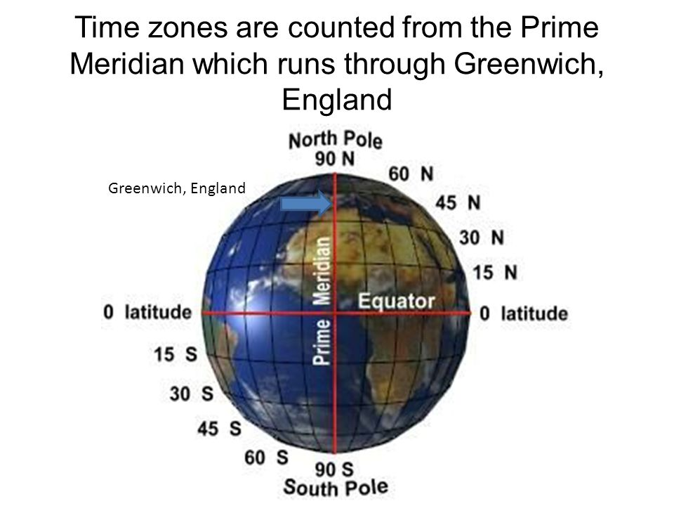 Time zones are counted from the Prime Meridian which runs through Greenwich, England