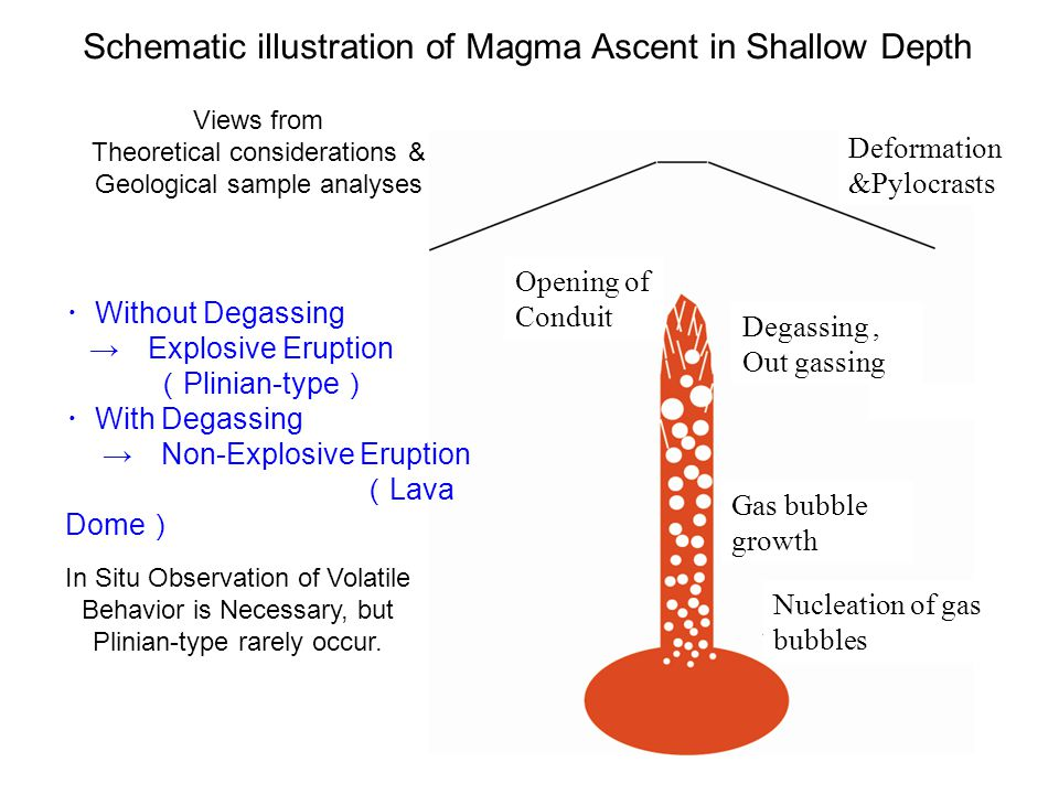 Schematic illustration of Magma Ascent in Shallow Depth