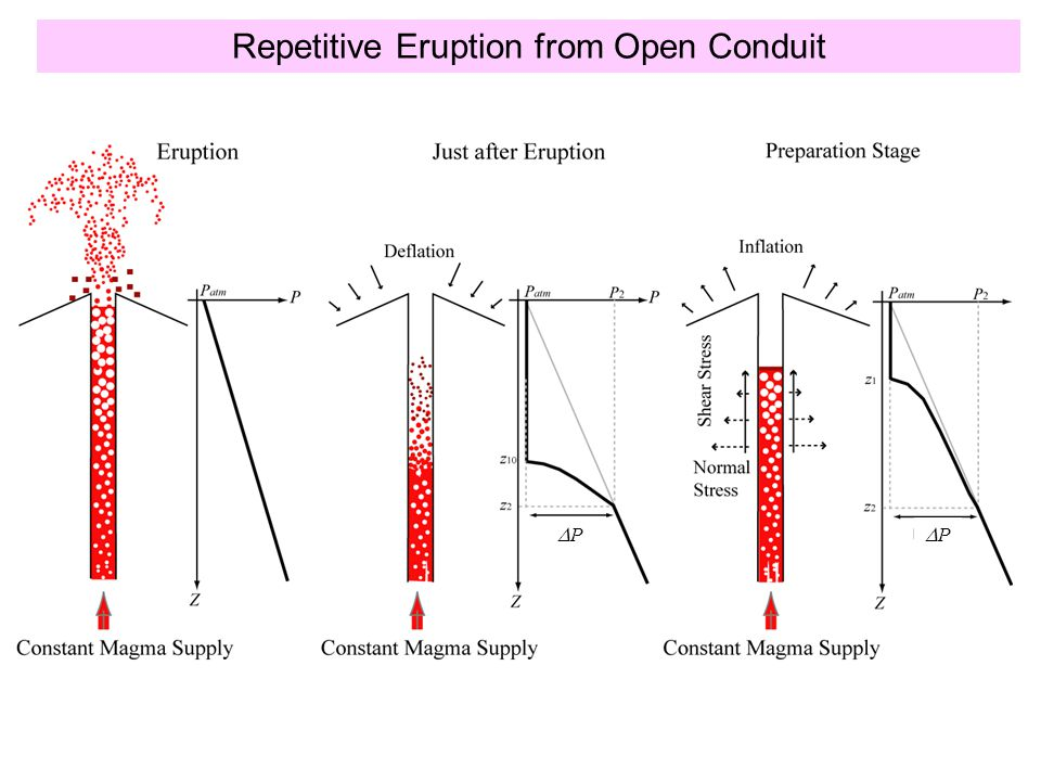 Repetitive Eruption from Open Conduit