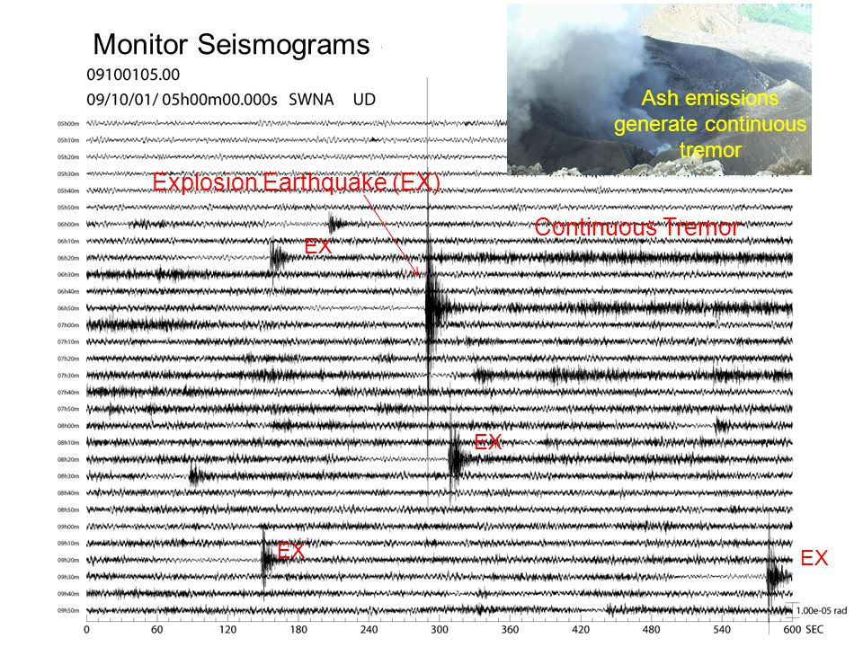 Monitor Seismograms Explosion Earthquake (EX) Continuous Tremor