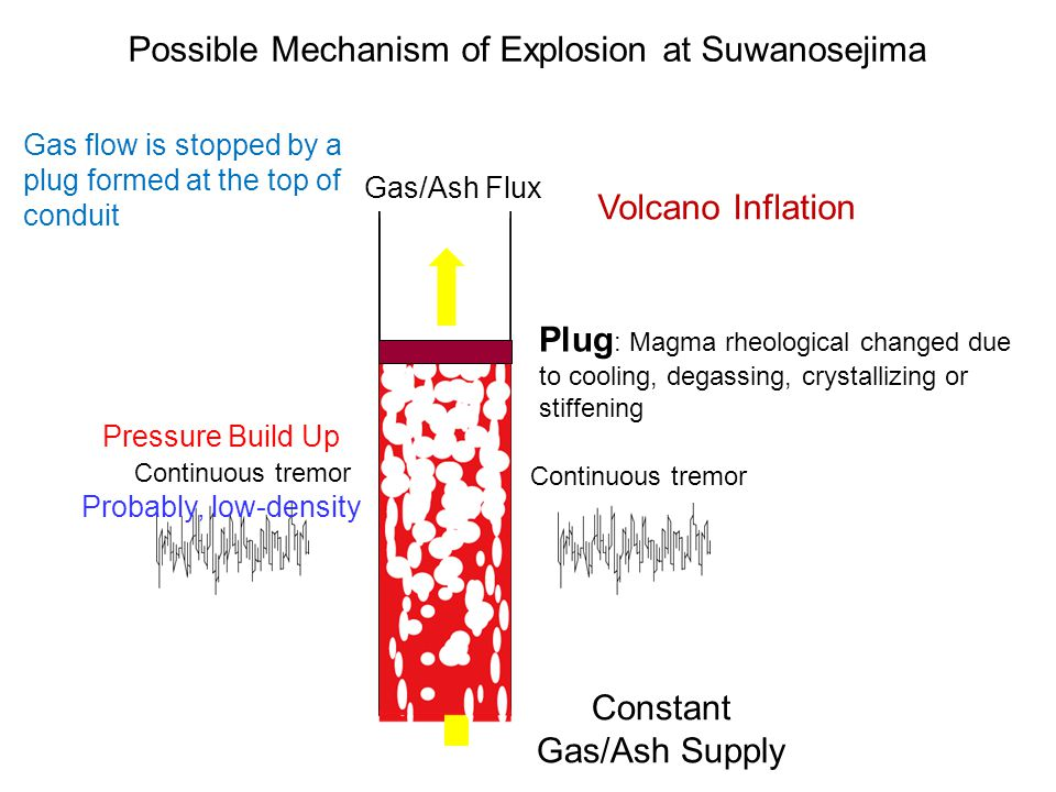 Possible Mechanism of Explosion at Suwanosejima
