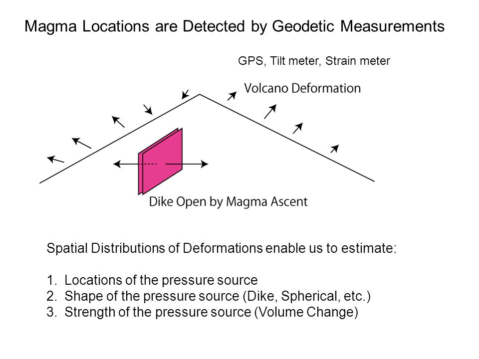 Magma Locations are Detected by Geodetic Measurements