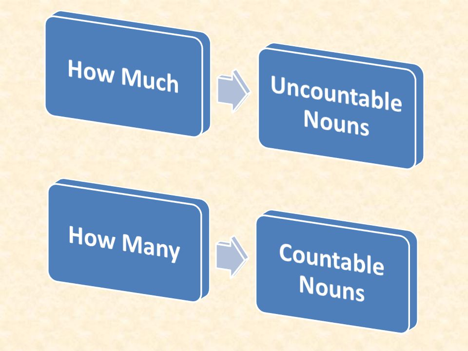 How Much Uncountable Nouns How Many Countable Nouns