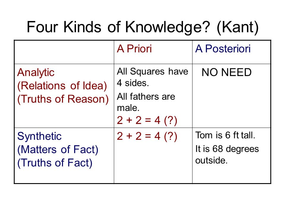 Four Kinds of Knowledge (Kant)
