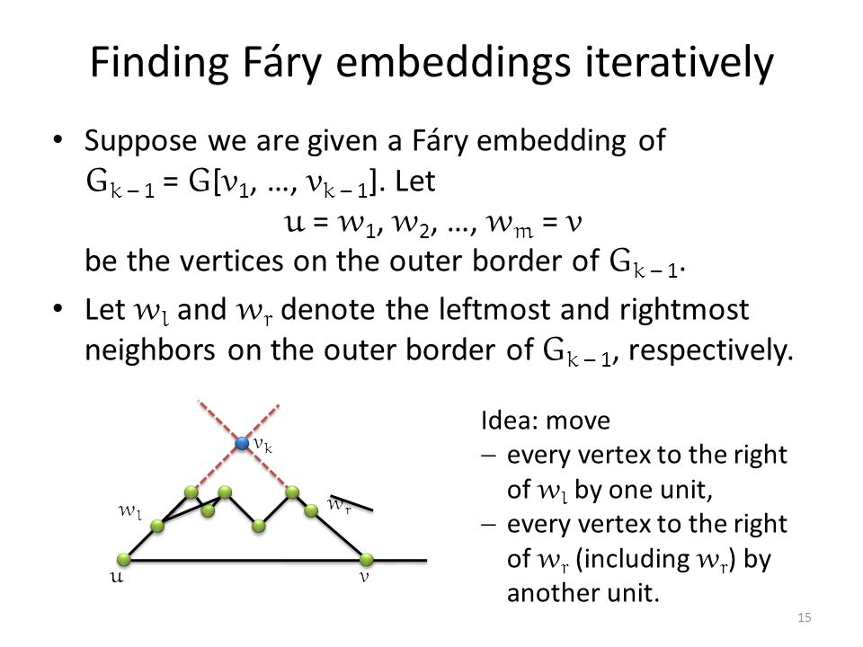 Finding Fáry embeddings iteratively