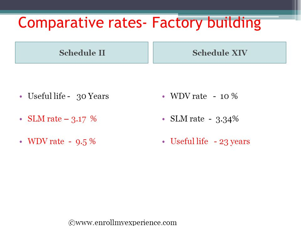 Comparative rates- Factory building