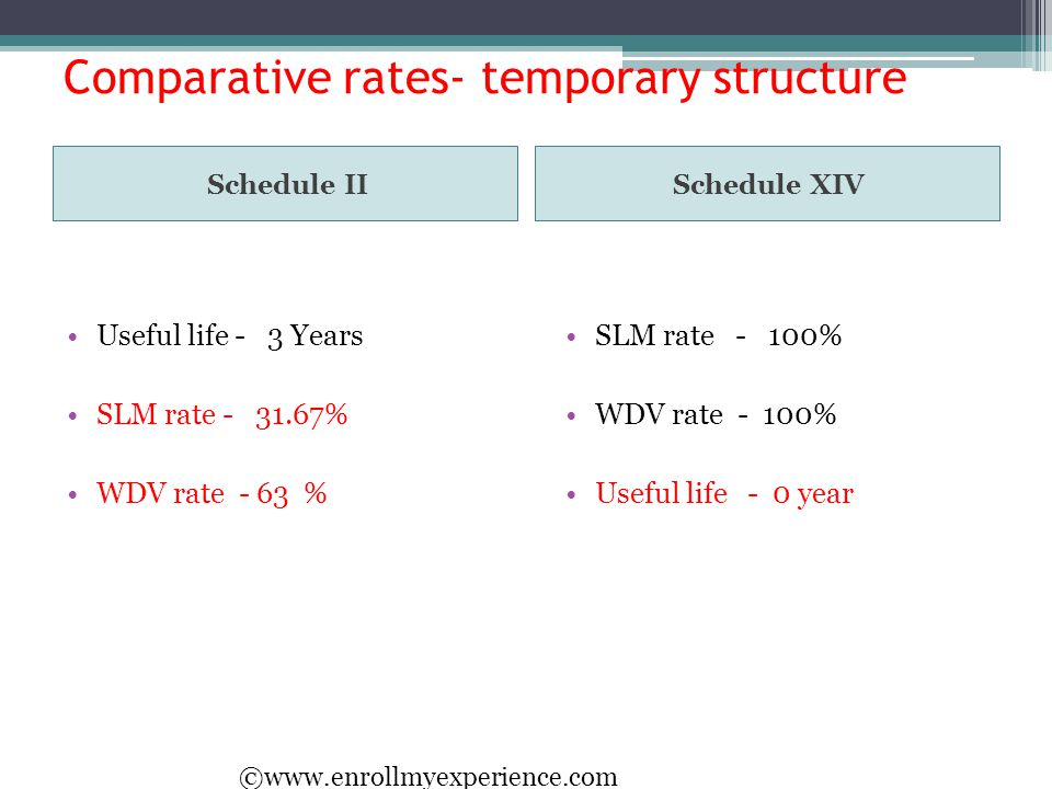 Comparative rates- temporary structure