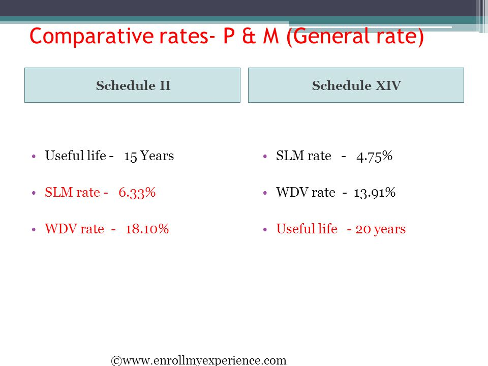 Comparative rates- P & M (General rate)