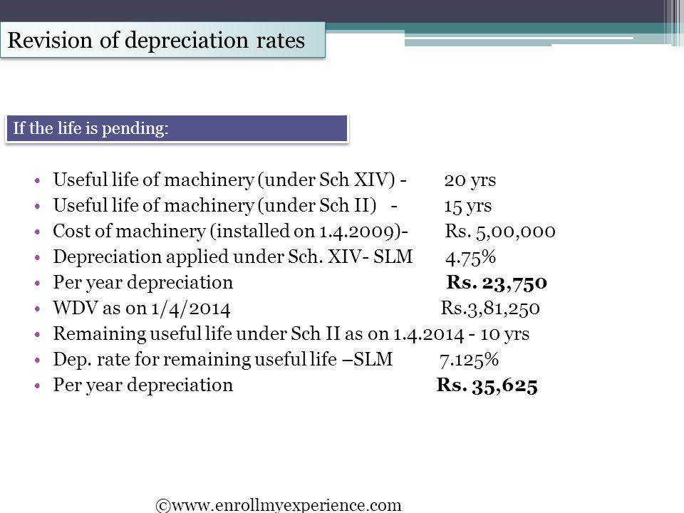 Revision of depreciation rates