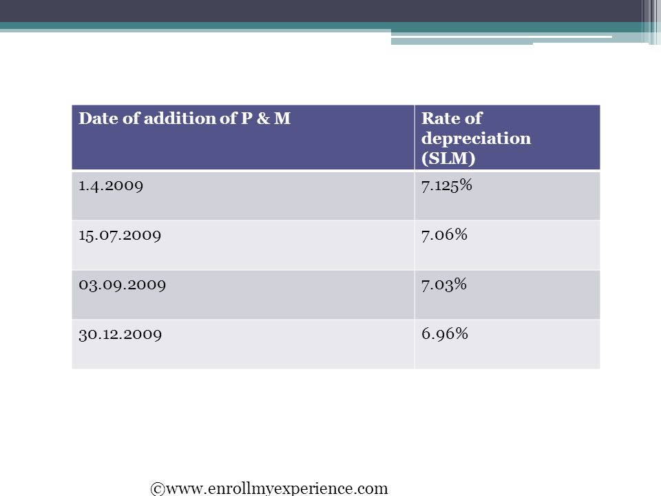 Date of addition of P & M Rate of depreciation. (SLM) 1.4.2009. 7.125% 15.07.2009. 7.06% 03.09.2009.