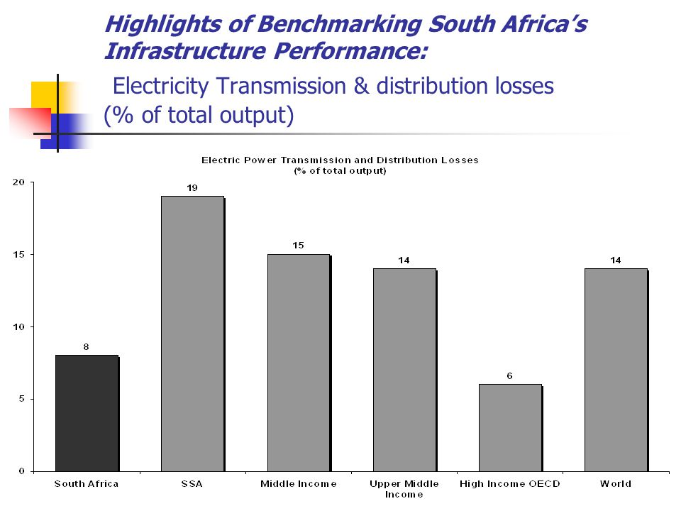 Highlights of Benchmarking South Africa's Infrastructure Performance: Electricity Transmission & distribution losses (% of total output)