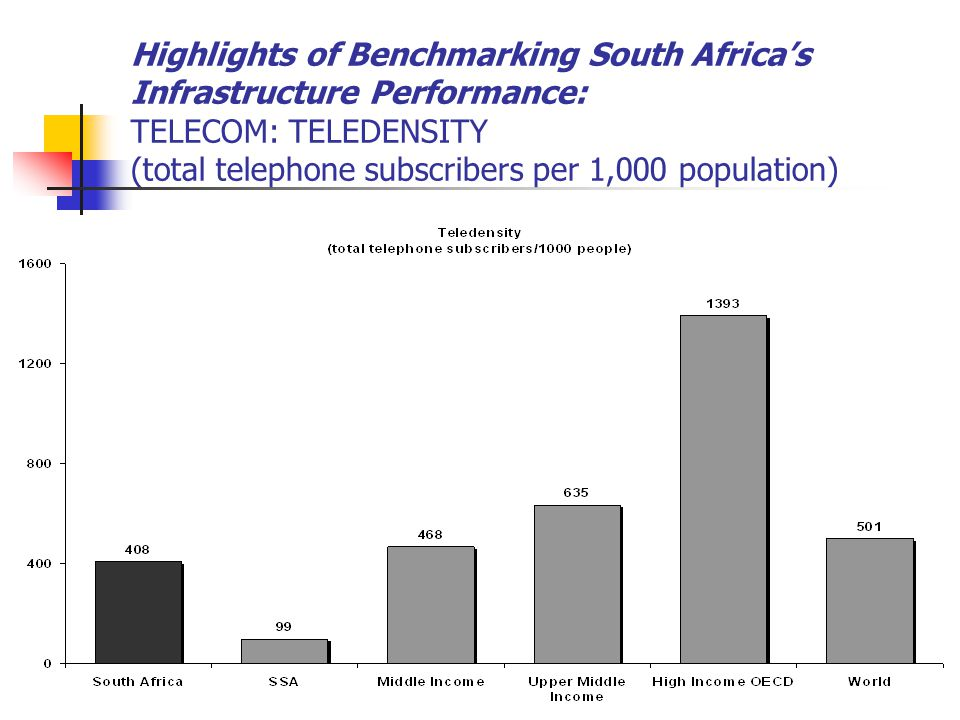 Highlights of Benchmarking South Africa's Infrastructure Performance: TELECOM: TELEDENSITY (total telephone subscribers per 1,000 population)