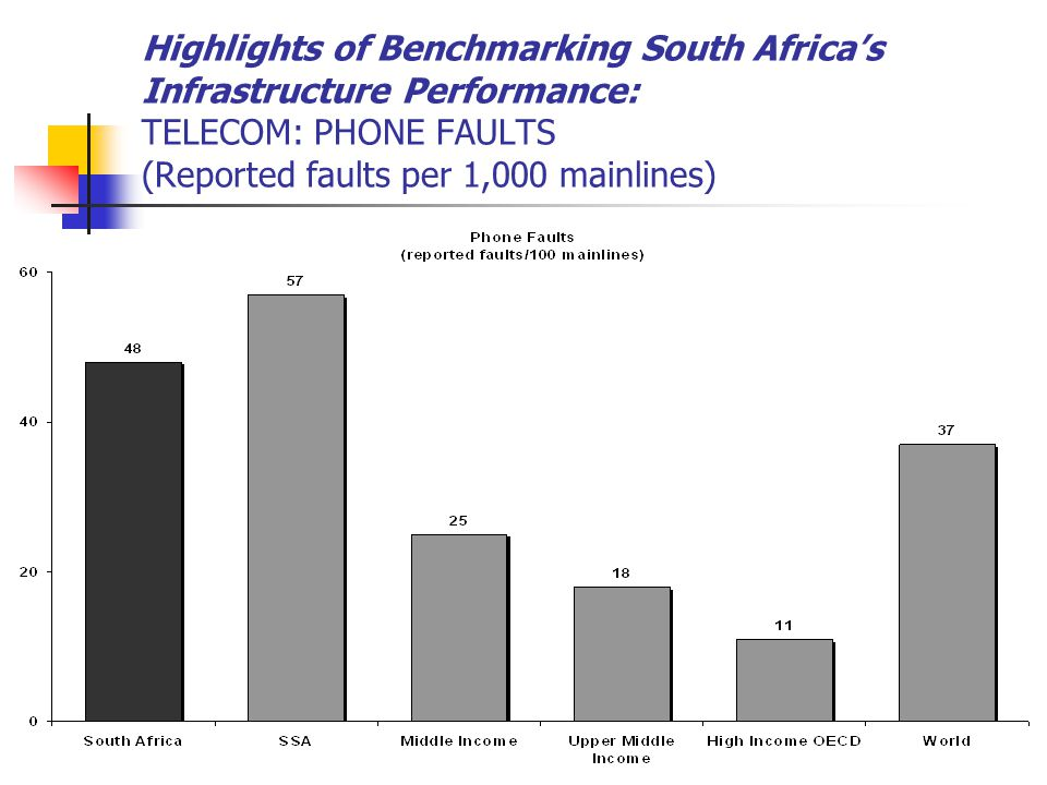 Highlights of Benchmarking South Africa's Infrastructure Performance: TELECOM: PHONE FAULTS (Reported faults per 1,000 mainlines)