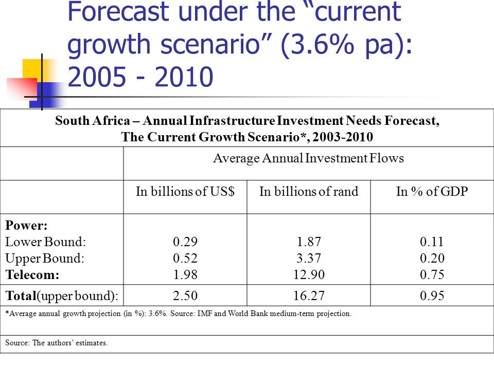 Forecast under the current growth scenario (3.6% pa): 2005 - 2010