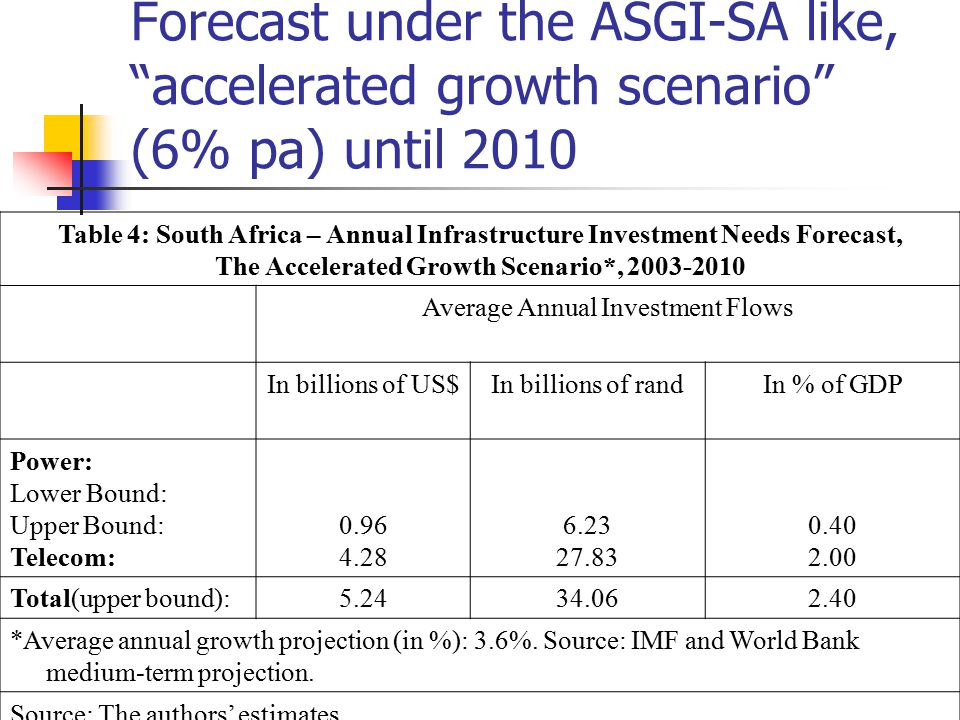 The Accelerated Growth Scenario*, 2003-2010