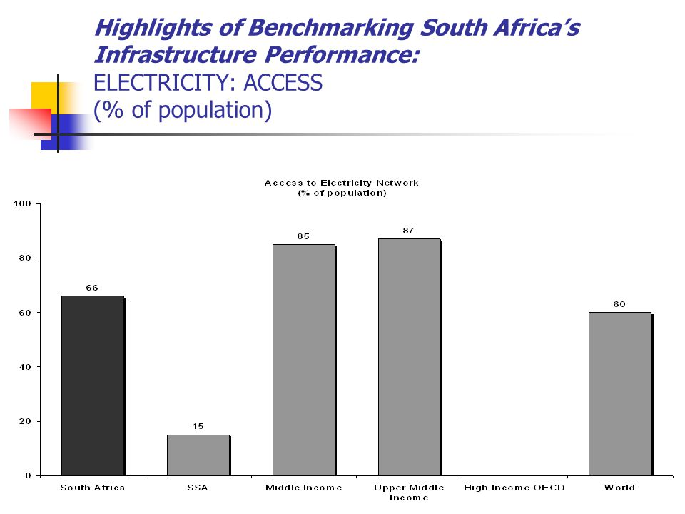 Highlights of Benchmarking South Africa's Infrastructure Performance: ELECTRICITY: ACCESS (% of population)