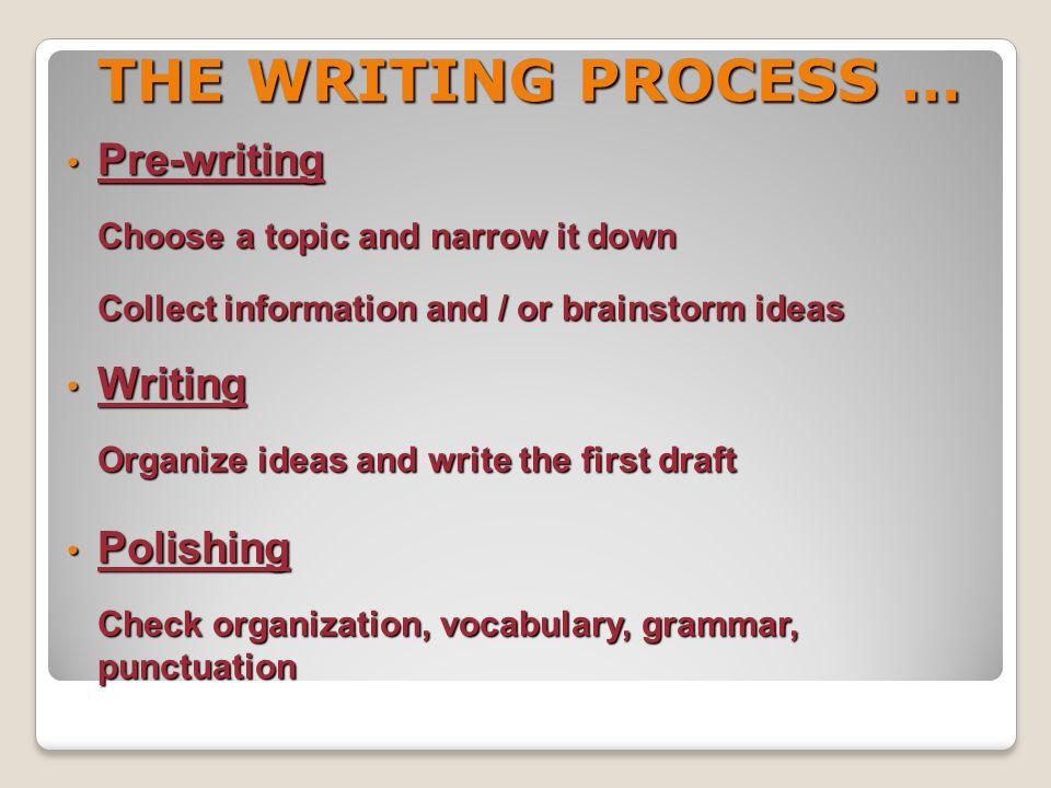 THE WRITING PROCESS … Pre-writing Writing Polishing