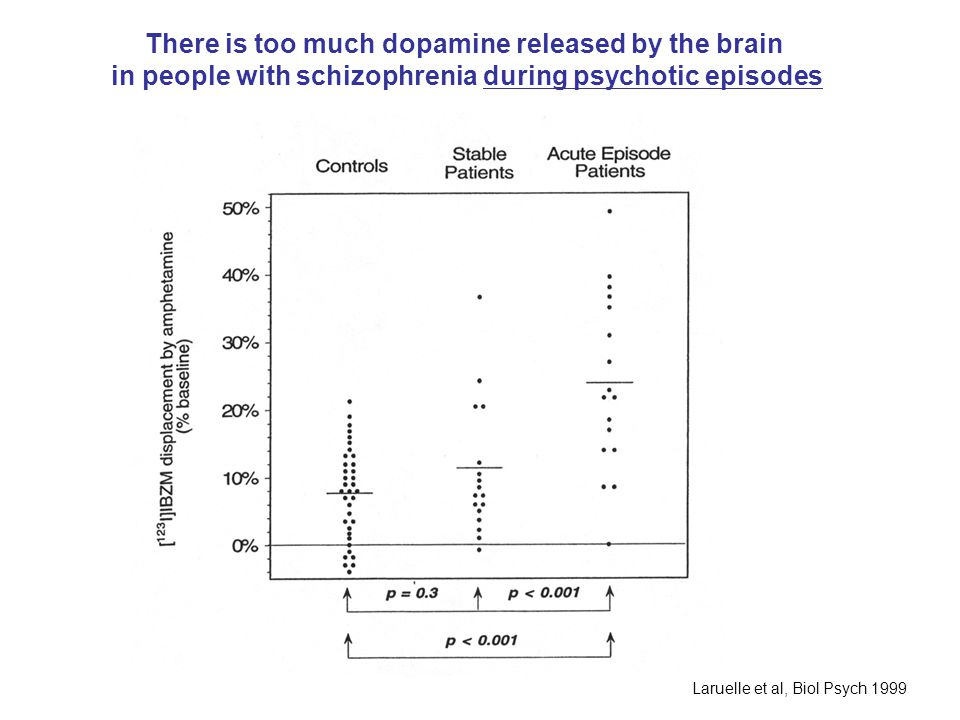 There is too much dopamine released by the brain