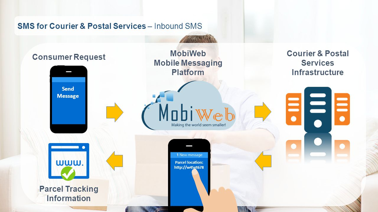 SMS for Courier & Postal Services – Inbound SMS