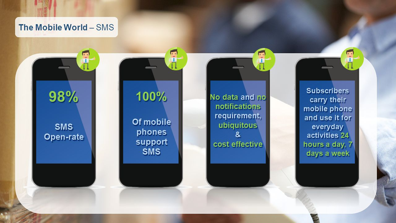 98% 100% The Mobile World – SMS Of mobile phones support SMS SMS