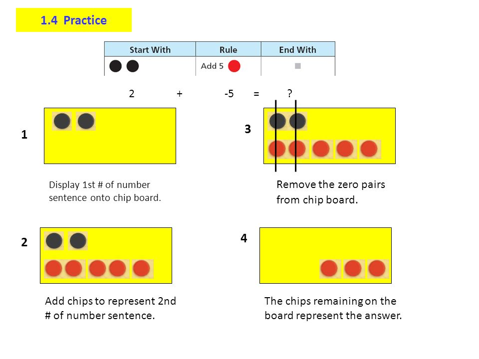 1.4 Practice 3 1 4 2 2 + -5 = Remove the zero pairs from chip board.