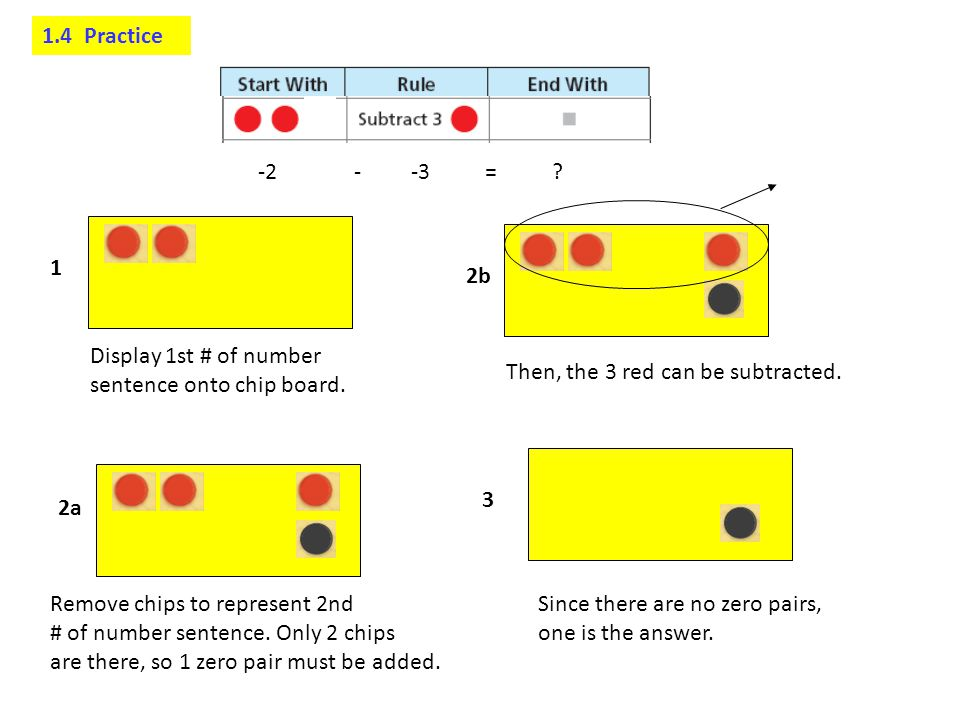 1.4 Practice -2 - -3 = 1. 2b. Display 1st # of number. sentence onto chip board.