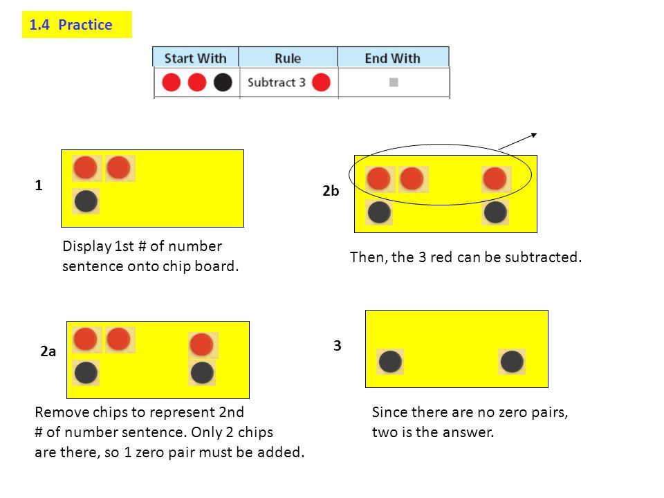 1.4 Practice 1. 2b. Display 1st # of number. sentence onto chip board. Then, the 3 red can be subtracted.