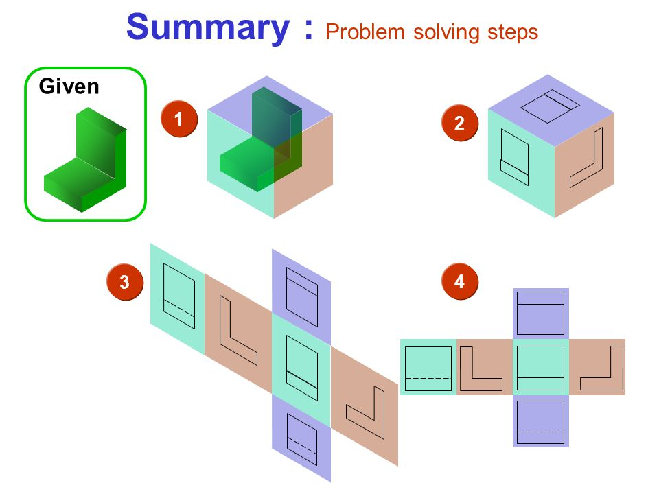 Summary : Problem solving steps