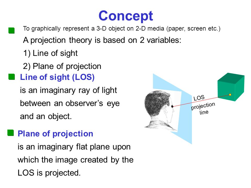 Concept A projection theory is based on 2 variables: 1) Line of sight