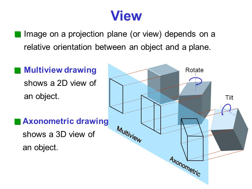 View Image on a projection plane (or view) depends on a relative orientation between an object and a plane.