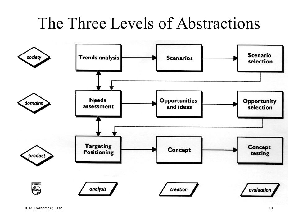 The Three Levels of Abstractions